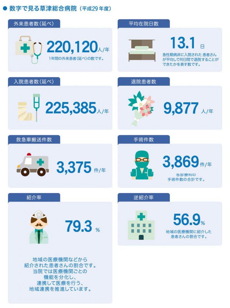 数字で見る草津総合病院