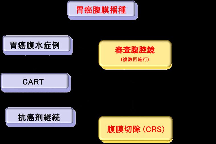 腹膜播種センター   草津総合病院