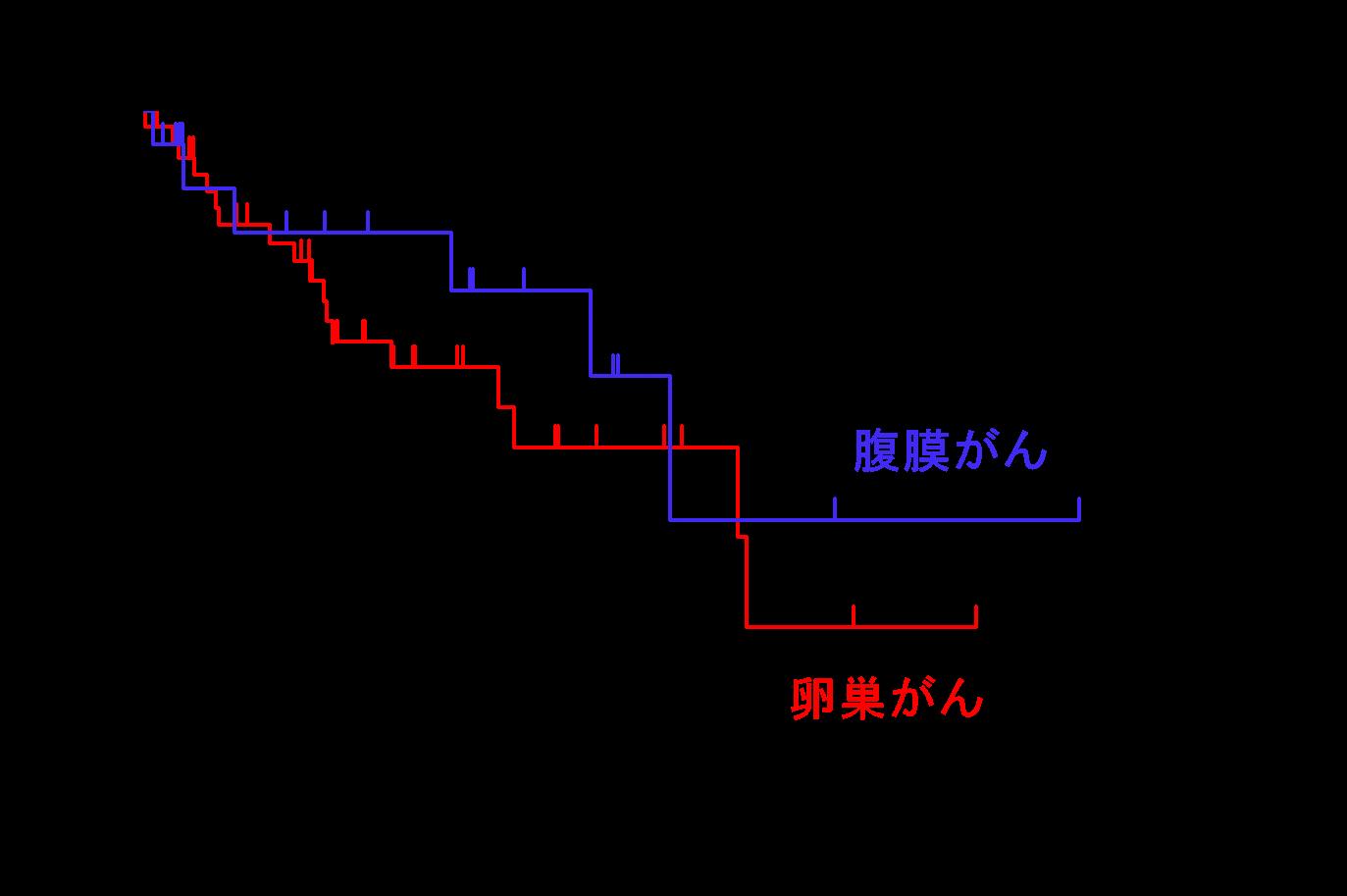 腹膜播種センター | 草津総合病院