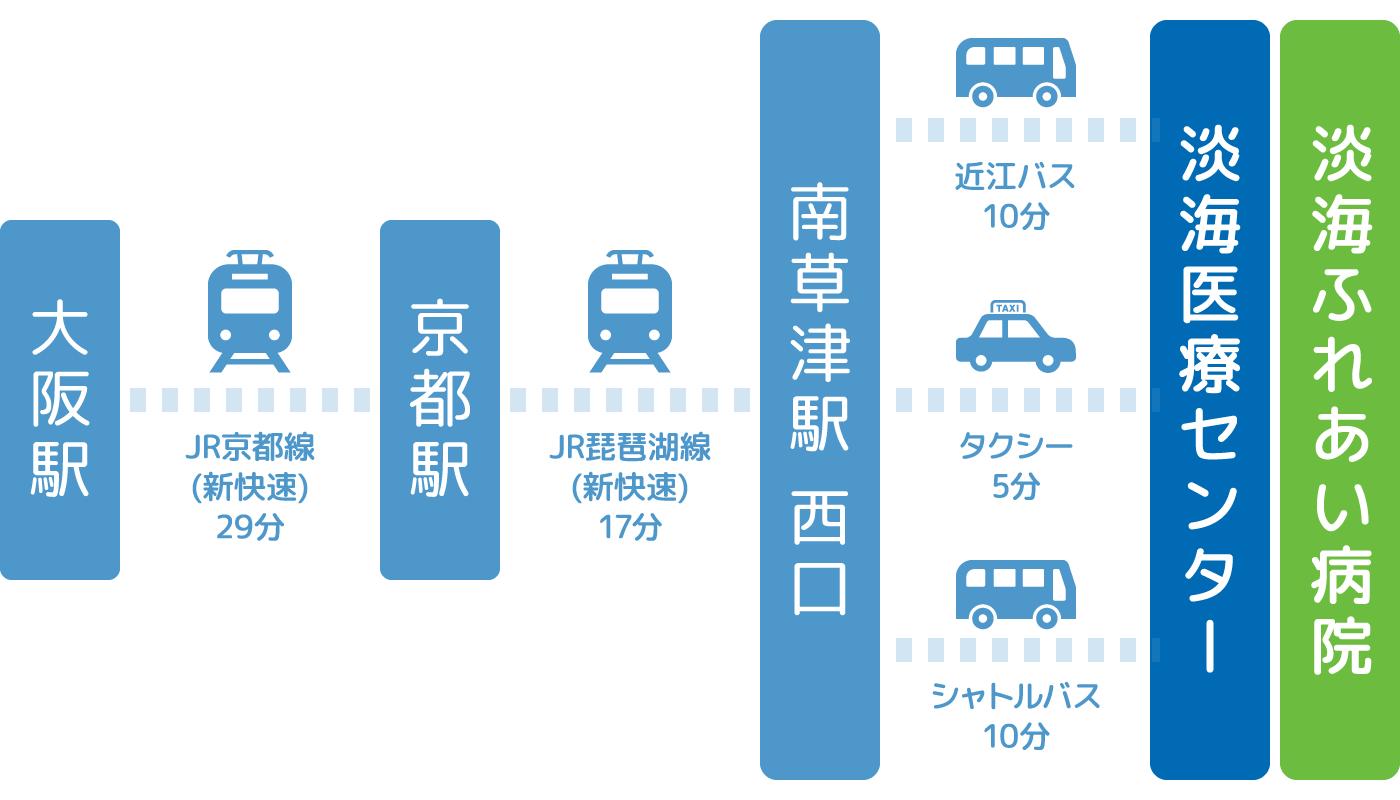 公共交通機関(バス・JR・タクシー)ご利用の場合