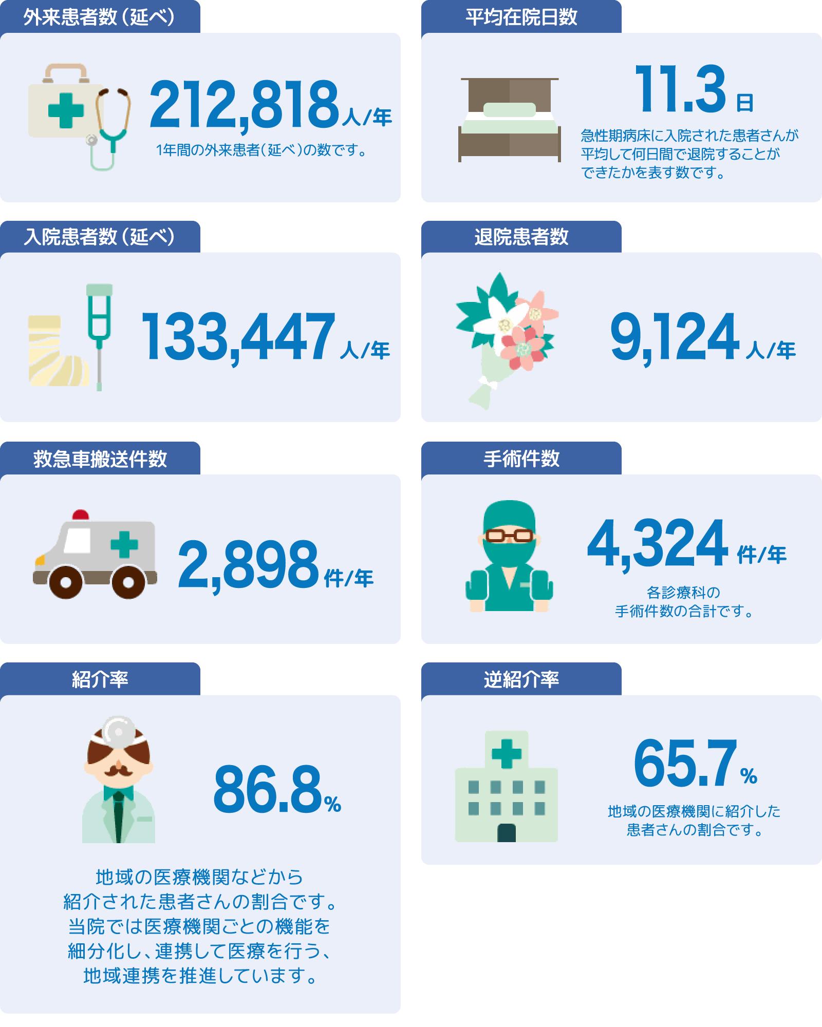 数字で見る淡海医療センター